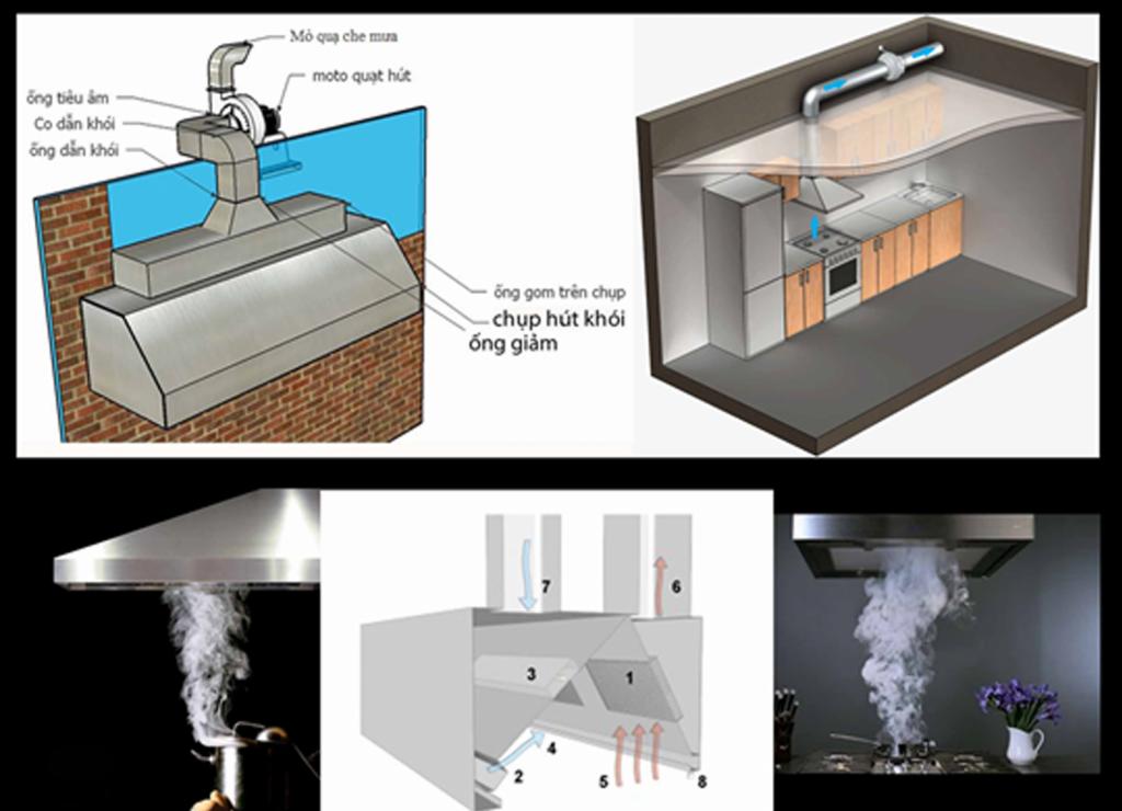 hệ thống chụp hút mùi công nghiệp