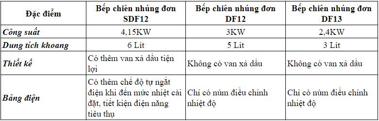 Bếp chiên nhúng đơn SDF12