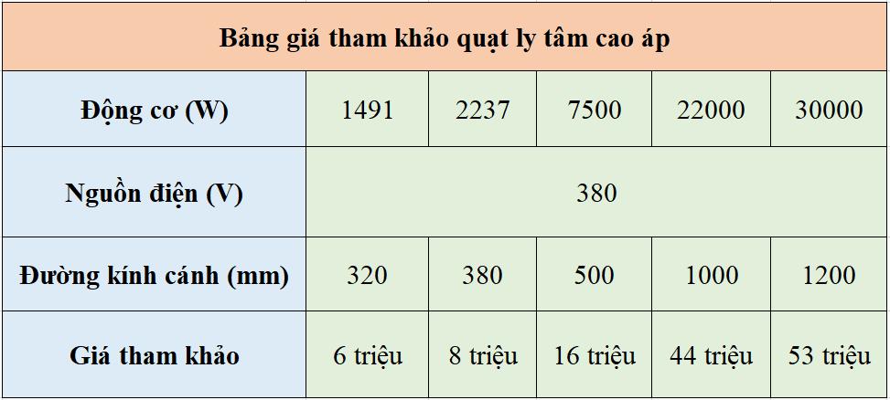 Tìm hiểu về giá chụp hút khói bếp công nghiệp trên thị trường