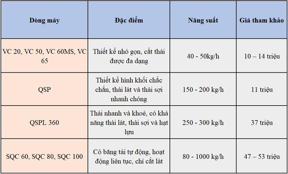 Tổng hợp các dòng máy thái rau củ quả Viễn Đông