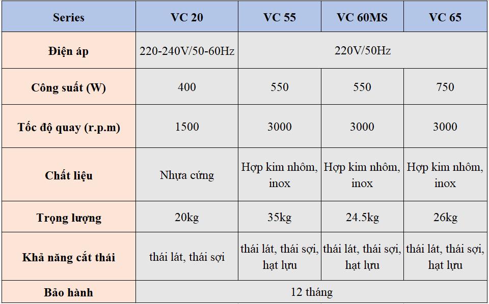Tổng hợp đặc điểm series máy VC
